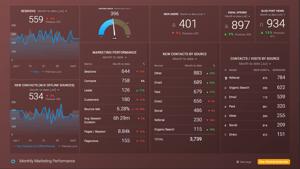 Kundenzufriedenheit - Databox Reporting