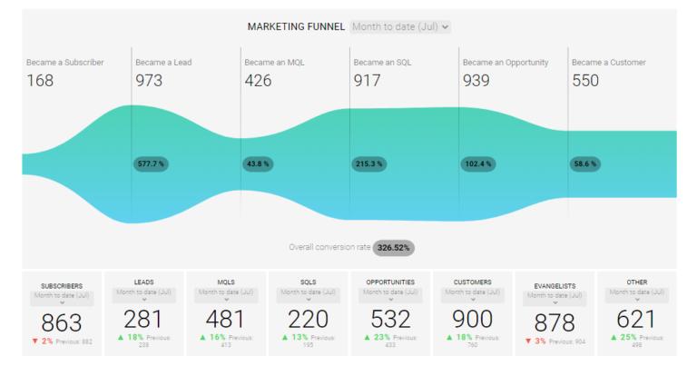 Content Marketing Herausforderungen - Marketing Funnel