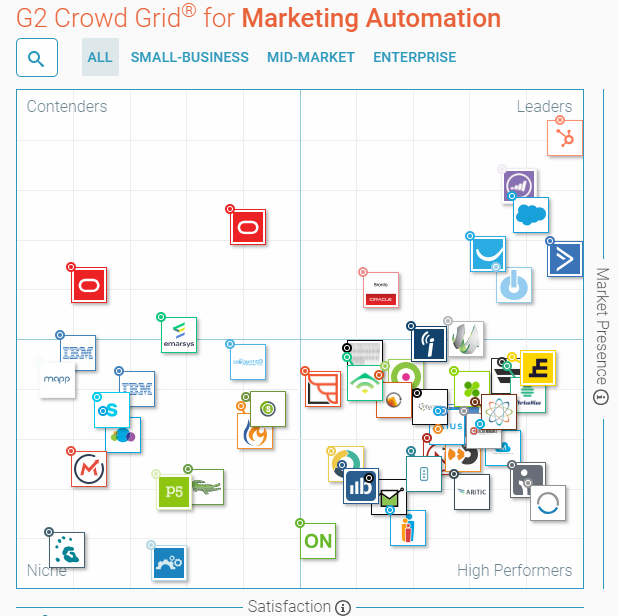 g2-crowd-grid-marketing-automation-rankings1